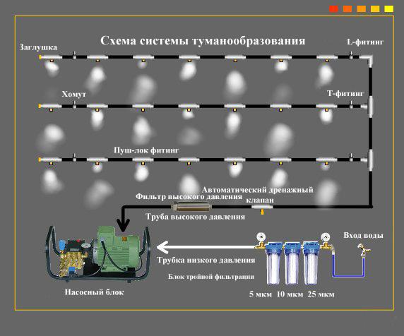 Система туманообразования низкого давления своими руками